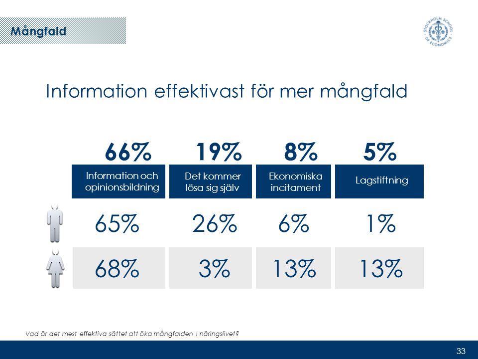 33 Information effektivast för mer mångfald Mångfald Information och opinionsbildning 65% 68% Det kommer lösa sig själv 26% 3% Ekonomiska incitament 6% 13% 1% 13% Lagstiftning 5%8%19%66% Vad är det mest effektiva sättet att öka mångfalden I näringslivet