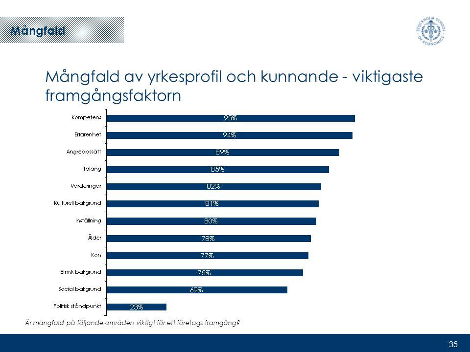 35 Mångfald av yrkesprofil och kunnande - viktigaste framgångsfaktorn Är mångfald på följande områden viktigt för ett företags framgång.