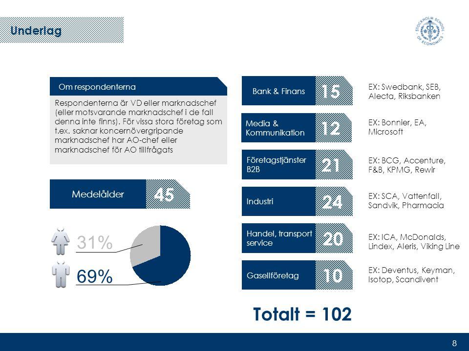 8 31% 69% 45 Medelålder Om respondenterna Respondenterna är VD eller marknadschef (eller motsvarande marknadschef i de fall denna inte finns).