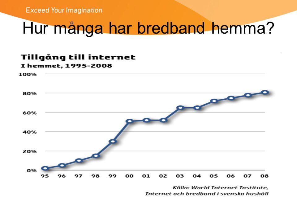 Hur många har bredband hemma?