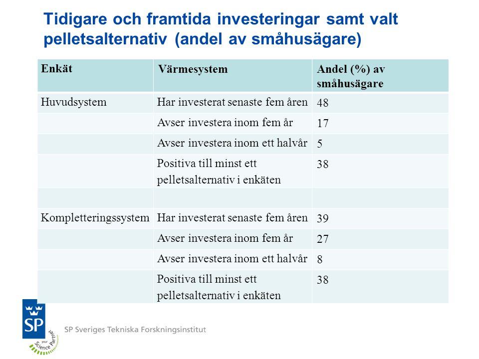 Tidigare och framtida investeringar samt valt pelletsalternativ (andel av småhusägare) Enkät VärmesystemAndel (%) av småhusägare HuvudsystemHar invest