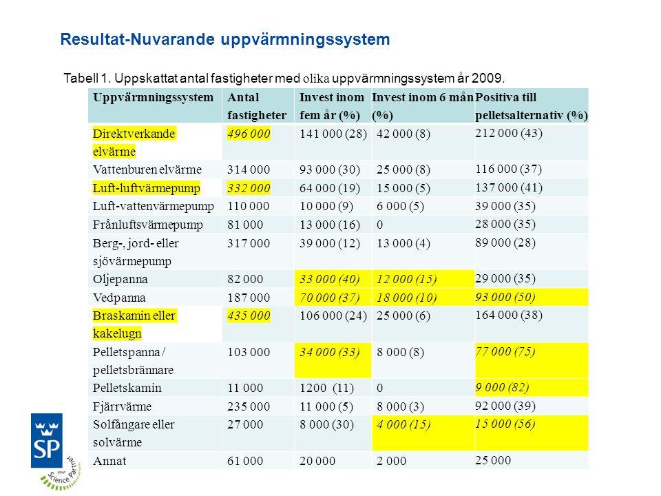 Resultat-Nuvarande uppvärmningssystem Uppvärmningssystem Antal fastigheter Invest inom fem år (%) Invest inom 6 mån (%) Positiva till pelletsalternativ (%) Direktverkande elvärme 496 000141 000 (28)42 000 (8) 212 000 (43) Vattenburen elvärme314 00093 000 (30)25 000 (8) 116 000 (37) Luft-luftvärmepump332 00064 000 (19)15 000 (5) 137 000 (41) Luft-vattenvärmepump110 00010 000 (9)6 000 (5) 39 000 (35) Frånluftsvärmepump81 00013 000 (16)0 28 000 (35) Berg-, jord- eller sjövärmepump 317 00039 000 (12)13 000 (4) 89 000 (28) Oljepanna82 00033 000 (40)12 000 (15) 29 000 (35) Vedpanna187 00070 000 (37)18 000 (10) 93 000 (50) Braskamin eller kakelugn 435 000106 000 (24)25 000 (6) 164 000 (38) Pelletspanna / pelletsbrännare 103 00034 000 (33)8 000 (8) 77 000 (75) Pelletskamin11 0001200 (11)0 9 000 (82) Fjärrvärme235 00011 000 (5)8 000 (3) 92 000 (39) Solfångare eller solvärme 27 0008 000 (30)4 000 (15) 15 000 (56) Annat61 00020 0002 000 25 000 Tabell 1.