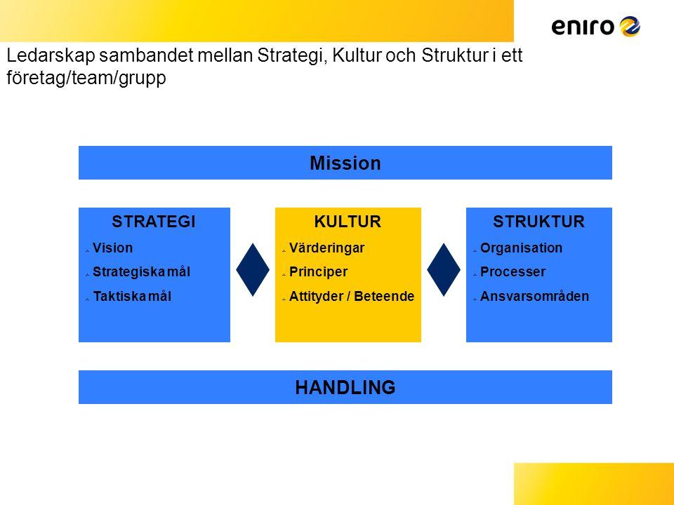 Ledarskap sambandet mellan Strategi, Kultur och Struktur i ett företag/team/grupp Mission HANDLING STRATEGI  Vision  Strategiska mål  Taktiska mål STRUKTUR  Organisation  Processer  Ansvarsområden KULTUR  Värderingar  Principer  Attityder / Beteende