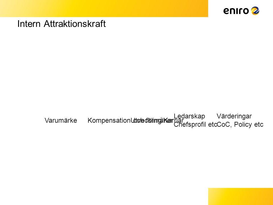Intern Attraktionskraft Ledarskap Chefsprofil etc Värderingar CoC, Policy etc VarumärkeUtveckling/KarriärKompensation och förmåner