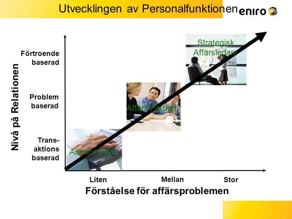 Utvecklingen av Personalfunktionen Trans- aktions baserad Förtroende baserad Mellan Stor Problem baserad Förståelse för affärsproblemen Nivå på Relationen Liten Adminstratör Strategisk Affärsledare Affärs Partner