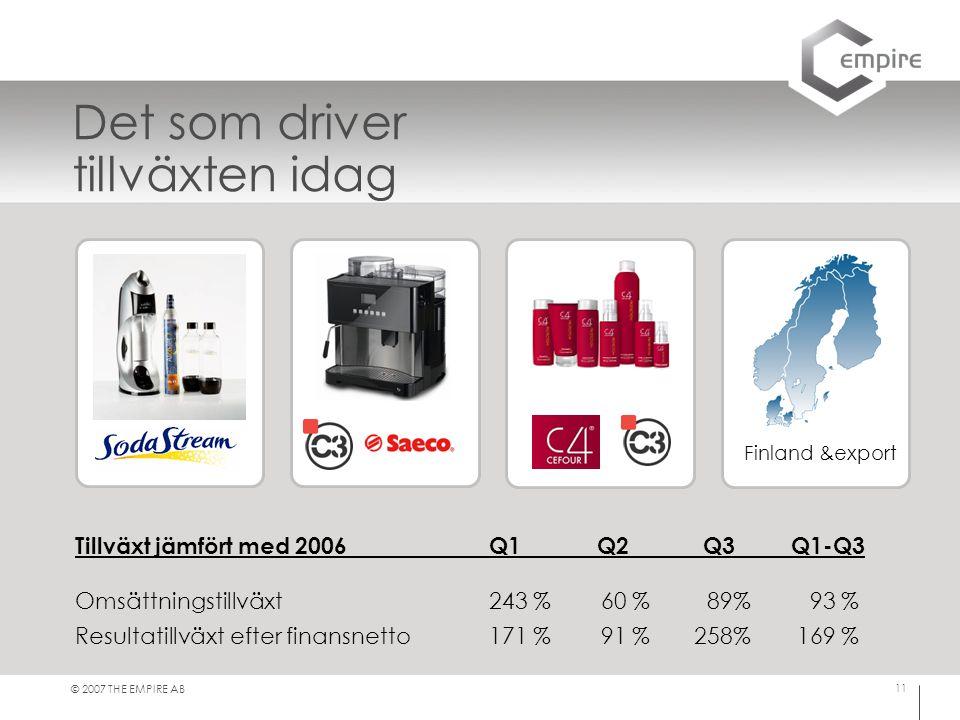 © 2007 THE EMPIRE AB 11 Det som driver tillväxten idag Finland &export Tillväxt jämfört med 2006Q1 Q2 Q3Q1-Q3 Omsättningstillväxt243 % 60 % 89% 93 % R