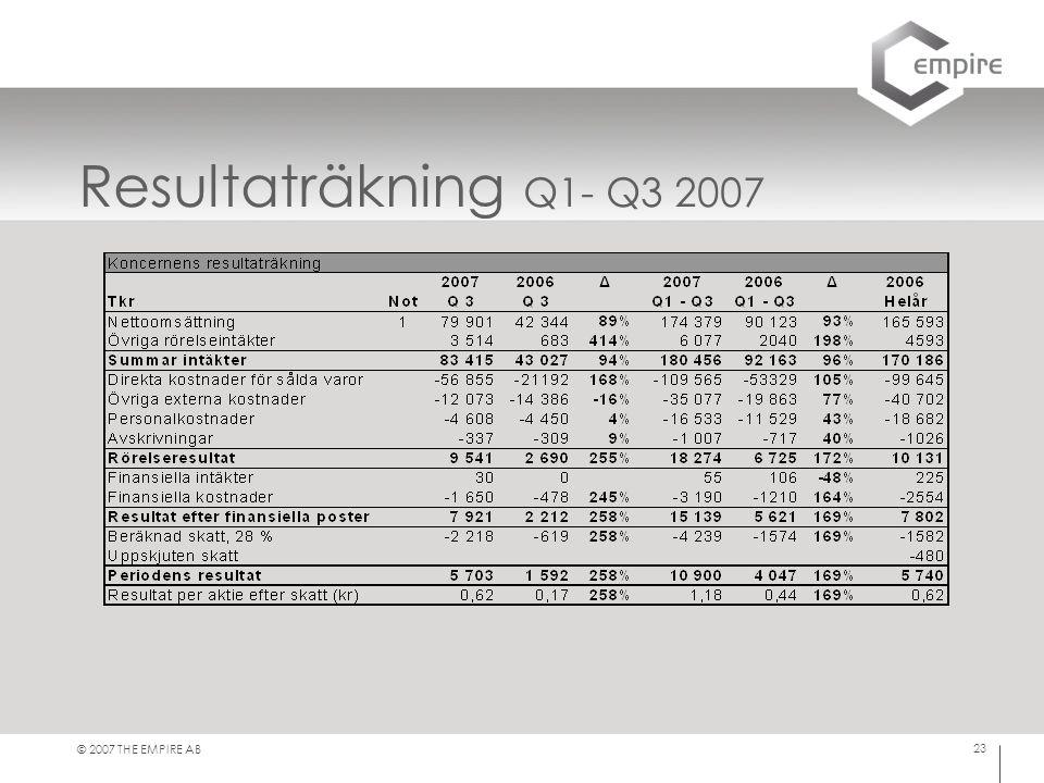 © 2007 THE EMPIRE AB 23 Resultaträkning Q1- Q3 2007