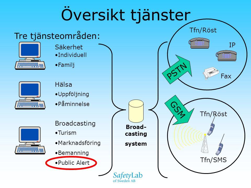 Översikt tjänster Tre tjänsteområden: Säkerhet Hälsa Broadcasting Tfn/Röst IP Fax Tfn/Röst Tfn/SMS Broad- casting system •Turism •Marknadsföring •Bema
