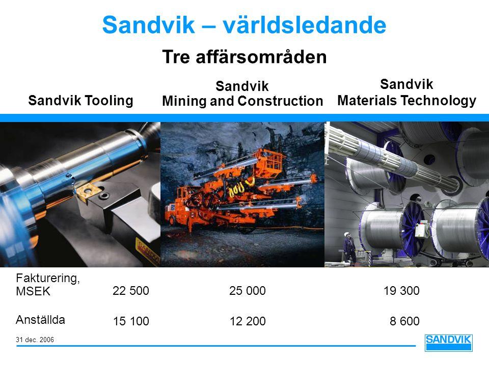 Sandvik – världsledande Sandvik Tooling Sandvik Mining and Construction Sandvik Materials Technology Tre affärsområden Fakturering, MSEK Anställda 22 50025 00019 300 15 10012 2008 600 31 dec.