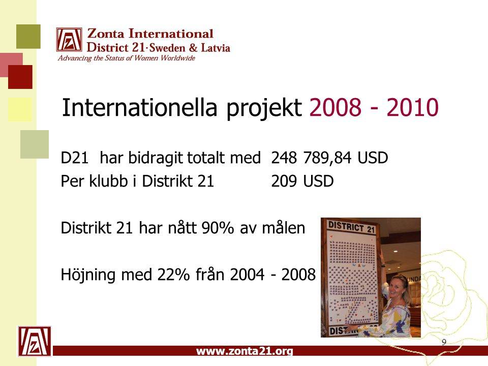 www.zonta21.org Internationella projekt 2008 - 2010 D21 har bidragit totalt med 248 789,84 USD Per klubb i Distrikt 21 209 USD Distrikt 21 har nått 90
