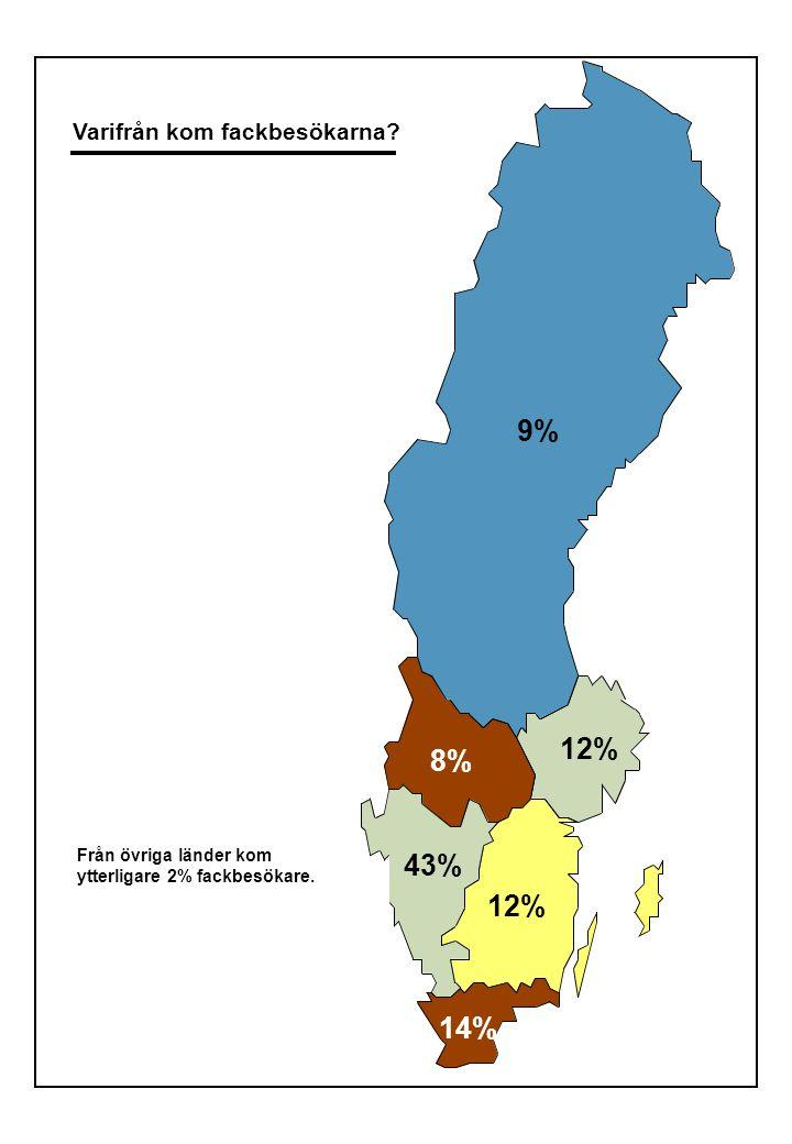Varifrån kom fackbesökarna? Från övriga länder kom ytterligare 2% fackbesökare. 9% 8% 12% 43% 12% 14%