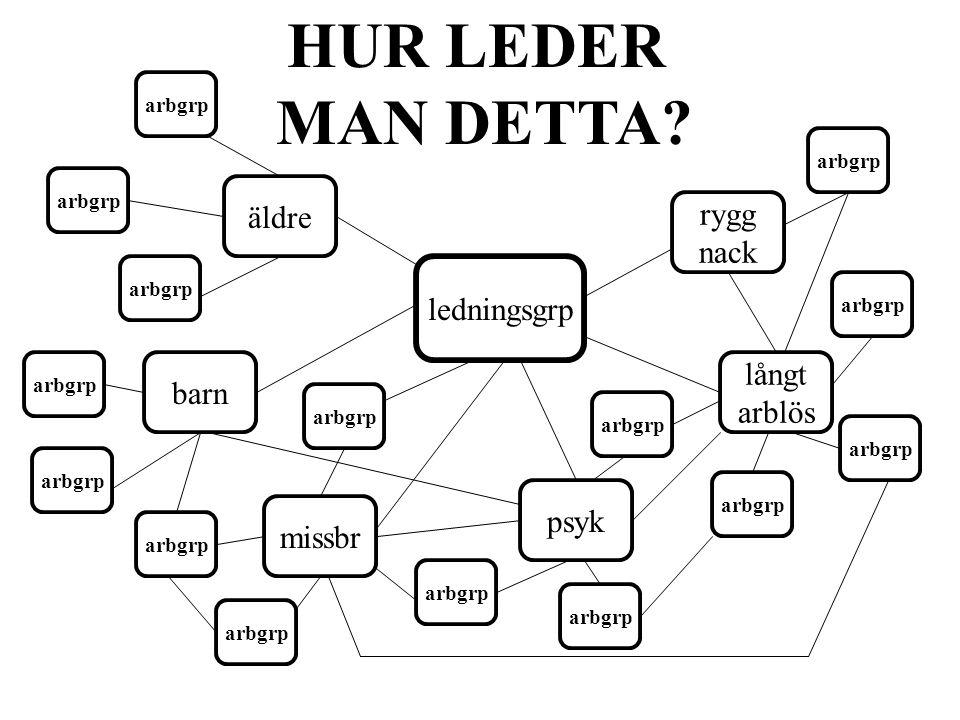 Några tankar •Nynäshamn – batmanmodellen –Vad är modell (struktur + redskap + synsätt) –Vem implementerar –Vilka utb behov •Sundbyberg –En samverkansstrategi för förv – vad är det.