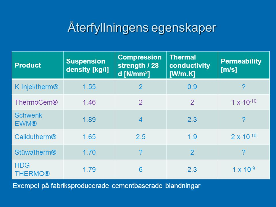 Återfyllningens egenskaper Återfyllningens egenskaper Product Suspension density [kg/l] Compression strength / 28 d [N/mm 2 ] Thermal conductivity [W/