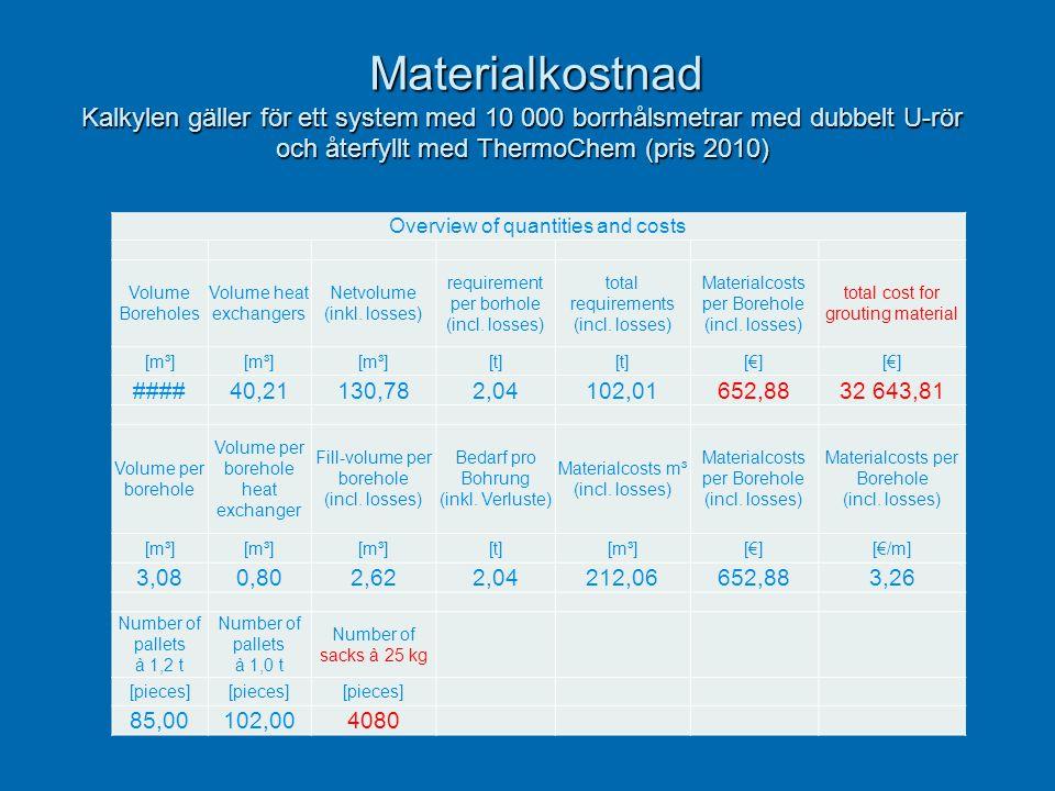 Materialkostnad Kalkylen gäller för ett system med 10 000 borrhålsmetrar med dubbelt U-rör och återfyllt med ThermoChem (pris 2010) Materialkostnad Ka