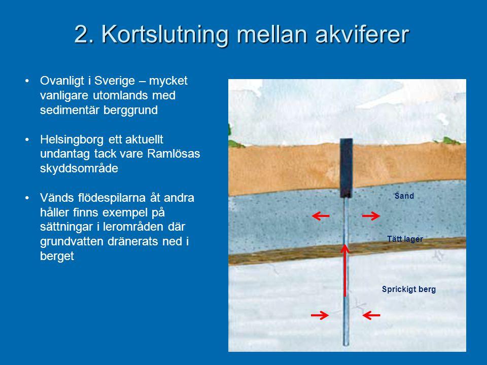 2. Kortslutning mellan akviferer •Ovanligt i Sverige – mycket vanligare utomlands med sedimentär berggrund •Helsingborg ett aktuellt undantag tack var