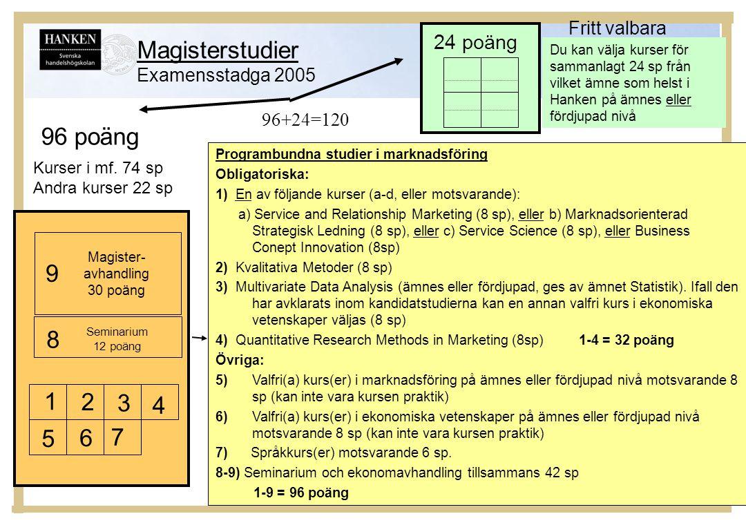 Magisterstudier Examensstadga 2005 Kurser i mf. 74 sp Andra kurser 22 sp Magister- avhandling 30 poäng Programbundna studier i marknadsföring Obligato
