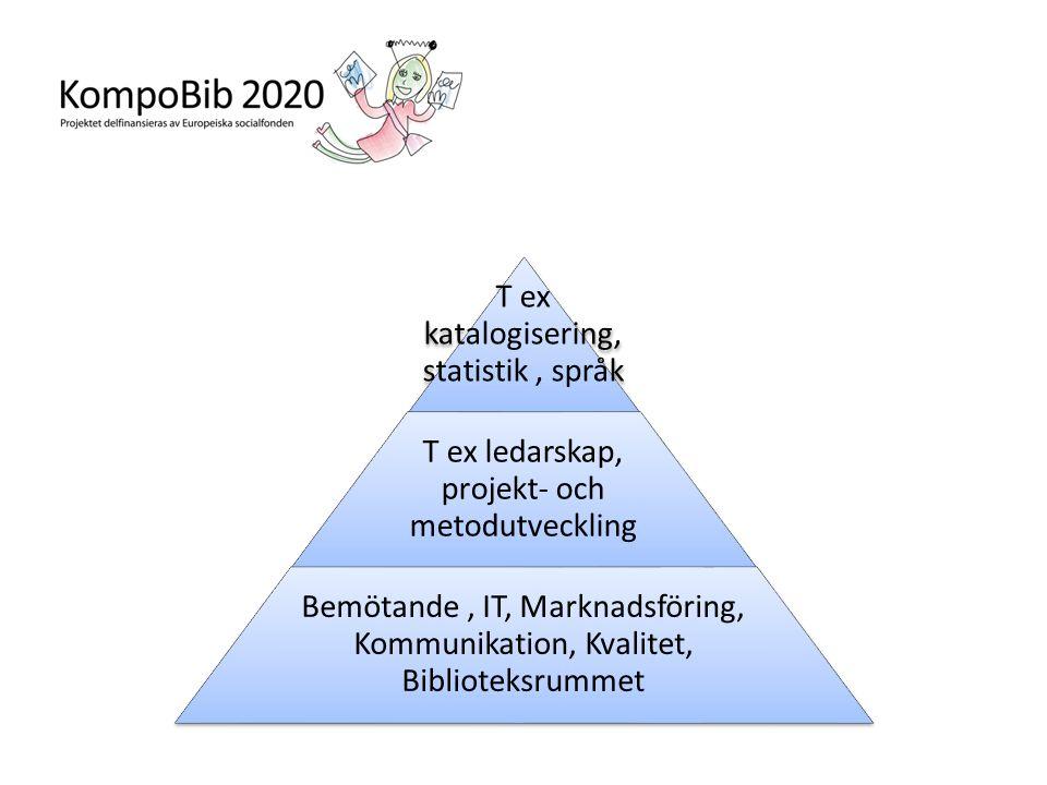 T ex katalogisering, statistik, språk T ex ledarskap, projekt- och metodutveckling Bemötande, IT, Marknadsföring, Kommunikation, Kvalitet, Biblioteksrummet