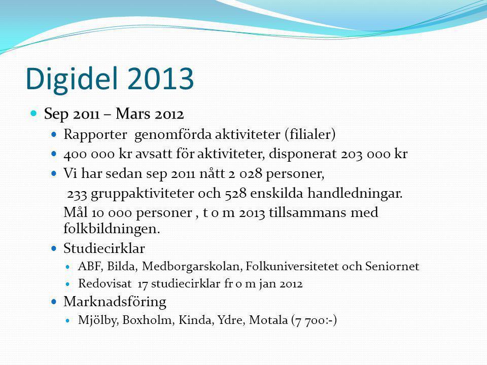 Digidel 2013  Sep 2011 – Mars 2012  Rapporter genomförda aktiviteter (filialer)  400 000 kr avsatt för aktiviteter, disponerat 203 000 kr  Vi har sedan sep 2011 nått 2 028 personer, 233 gruppaktiviteter och 528 enskilda handledningar.