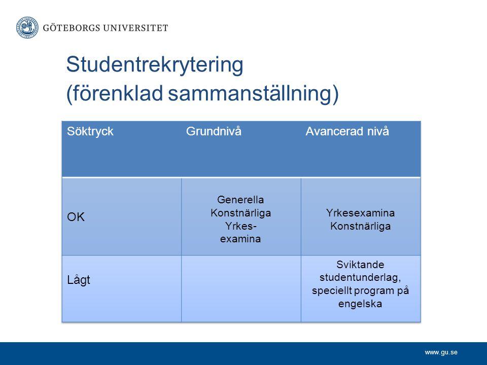 www.gu.se Studentrekrytering (förenklad sammanställning)