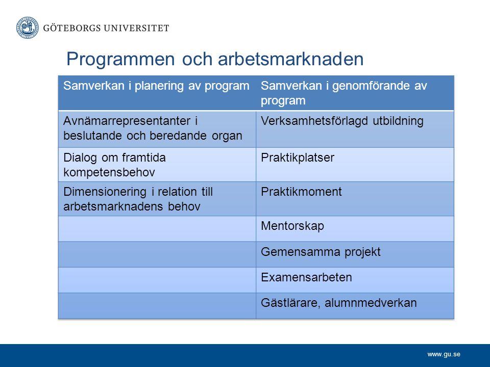 www.gu.se Programmen och arbetsmarknaden