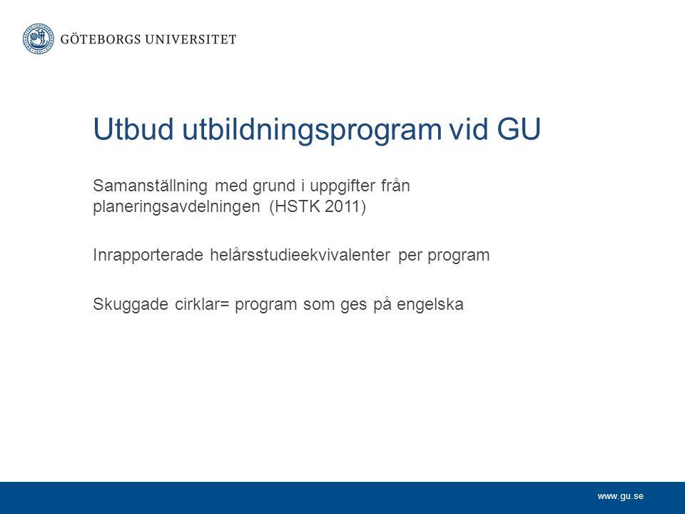 Utbud utbildningsprogram vid GU Samanställning med grund i uppgifter från planeringsavdelningen (HSTK 2011) Inrapporterade helårsstudieekvivalenter pe