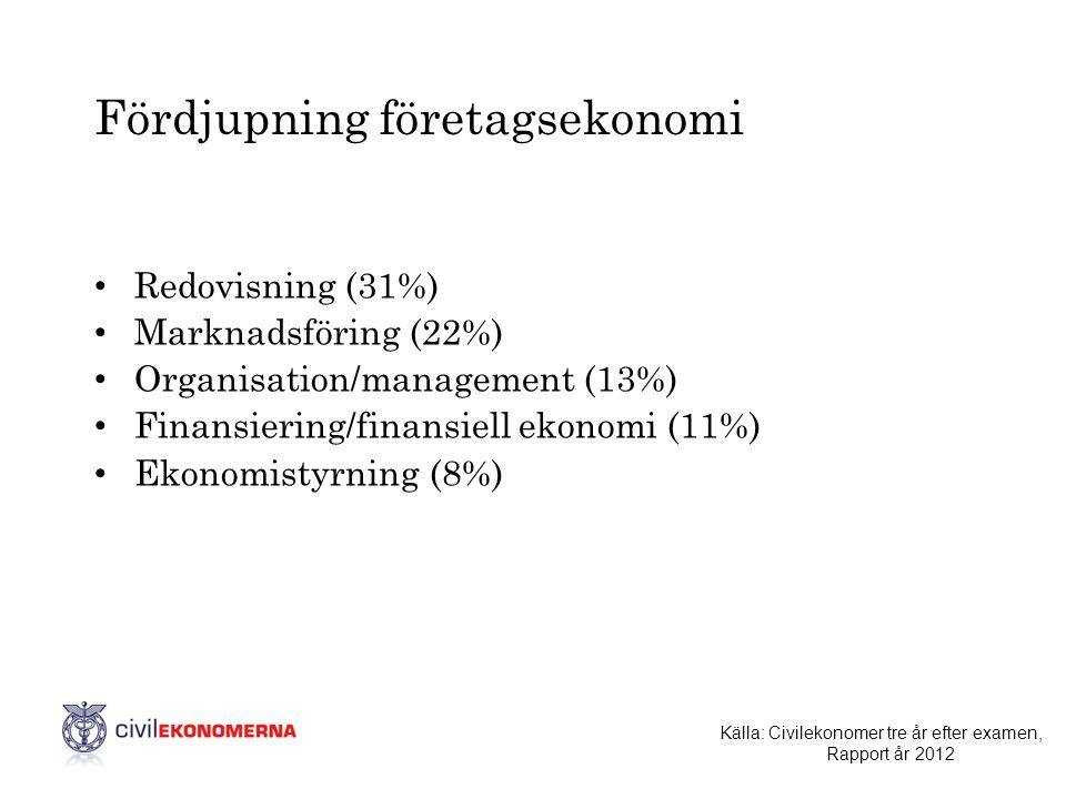 Fördjupning företagsekonomi • Redovisning (31%) • Marknadsföring (22%) • Organisation/management (13%) • Finansiering/finansiell ekonomi (11%) • Ekono