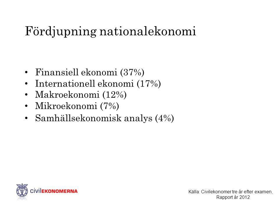 Fördjupning nationalekonomi • Finansiell ekonomi (37%) • Internationell ekonomi (17%) • Makroekonomi (12%) • Mikroekonomi (7%) • Samhällsekonomisk ana
