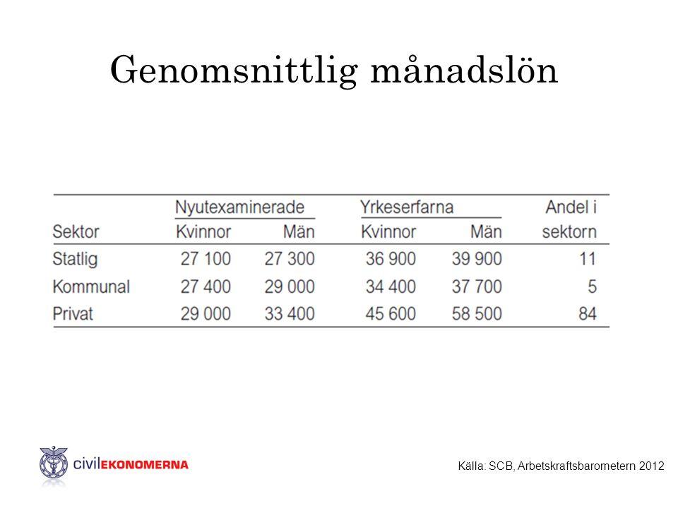Genomsnittlig månadslön Källa: SCB, Arbetskraftsbarometern 2012