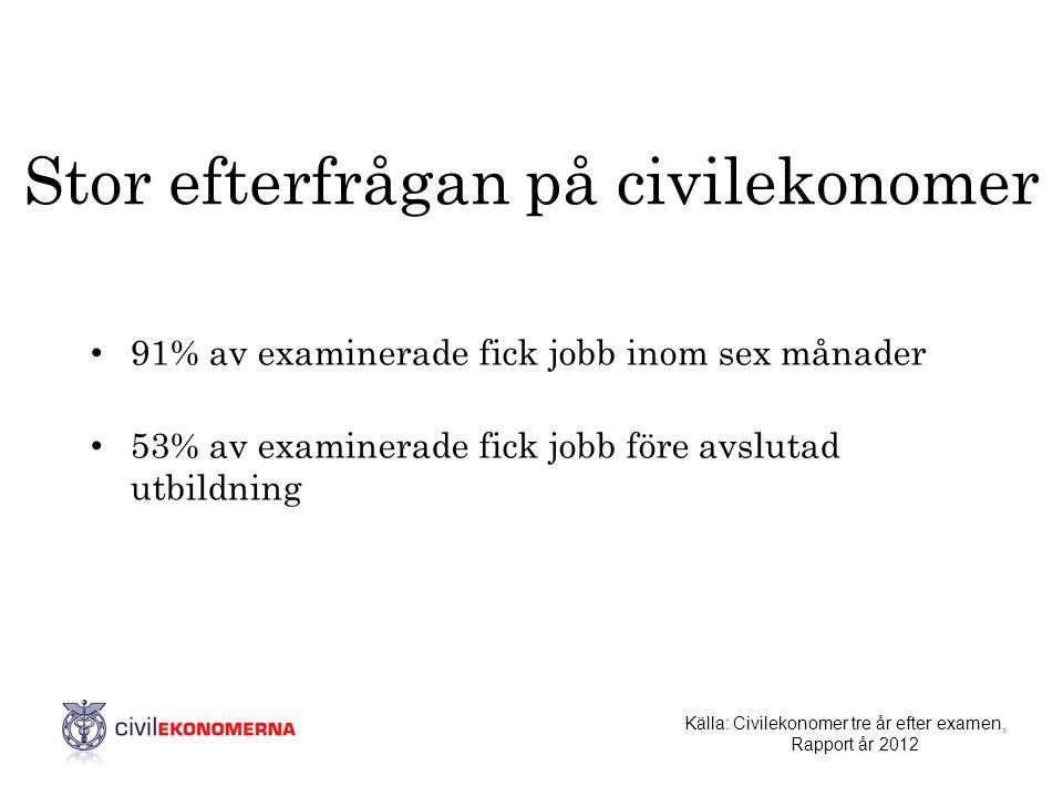 Stor efterfrågan på civilekonomer • 91% av examinerade fick jobb inom sex månader • 53% av examinerade fick jobb före avslutad utbildning Källa: Civil