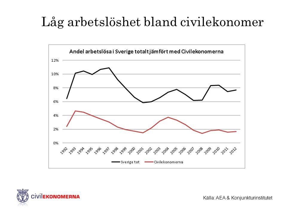 Låg arbetslöshet bland civilekonomer Källa: AEA & Konjunkturinstitutet