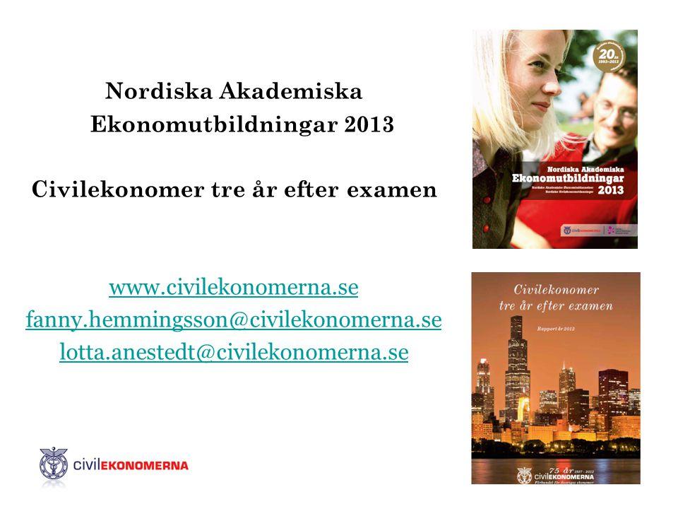 Nordiska Akademiska Ekonomutbildningar 2013 Civilekonomer tre år efter examen www.civilekonomerna.se fanny.hemmingsson@civilekonomerna.se lotta.aneste