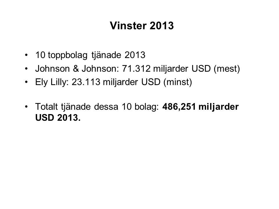 Vinster 2013 •10 toppbolag tjänade 2013 •Johnson & Johnson: 71.312 miljarder USD (mest) •Ely Lilly: 23.113 miljarder USD (minst) •Totalt tjänade dessa 10 bolag: 486,251 miljarder USD 2013.