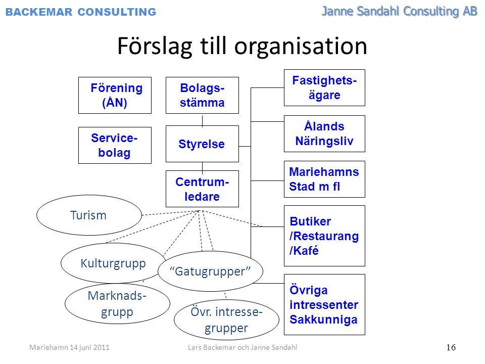 Janne Sandahl Consulting AB BACKEMAR CONSULTING 16 Förslag till organisation Mariehamn 14 juni 2011Lars Backemar och Janne Sandahl Fastighets- ägare Å
