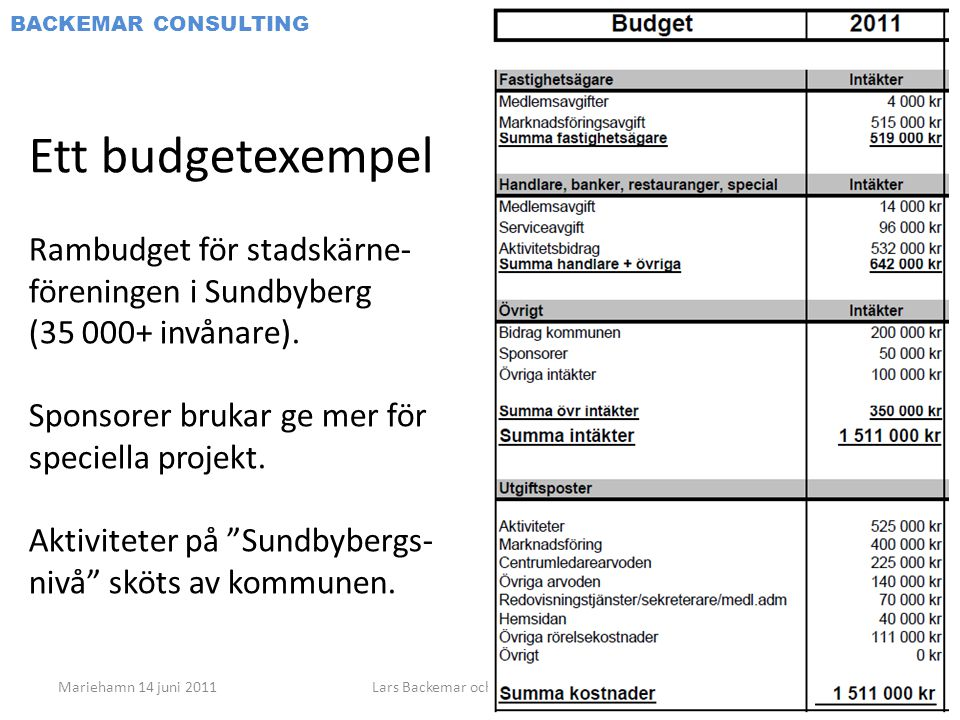Janne Sandahl Consulting AB BACKEMAR CONSULTING Ett budgetexempel Rambudget för stadskärne- föreningen i Sundbyberg (35 000+ invånare).