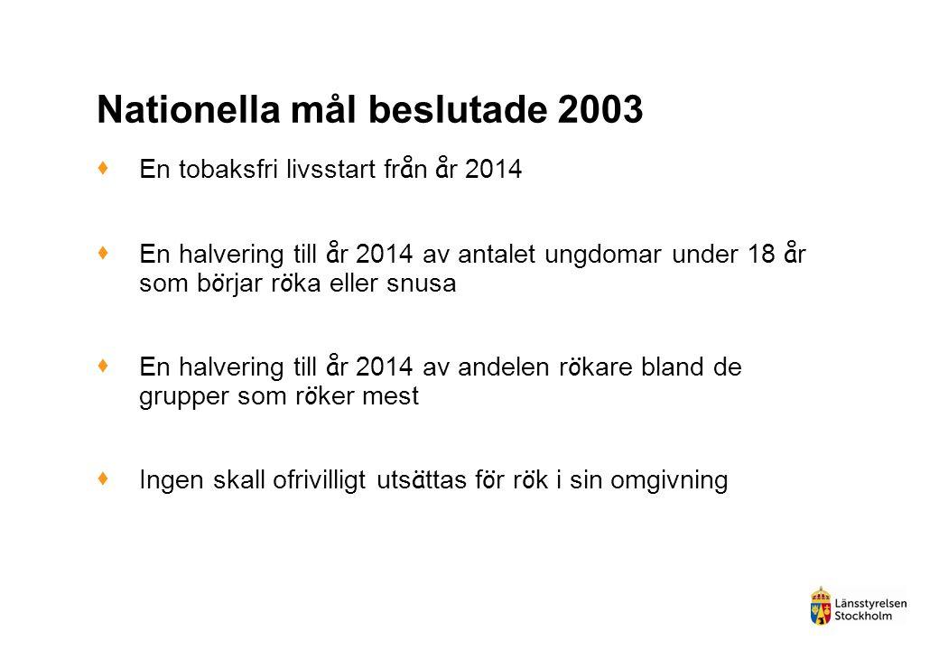 Nationella mål beslutade 2003  En tobaksfri livsstart fr å n å r 2014  En halvering till å r 2014 av antalet ungdomar under 18 å r som b ö rjar r ö