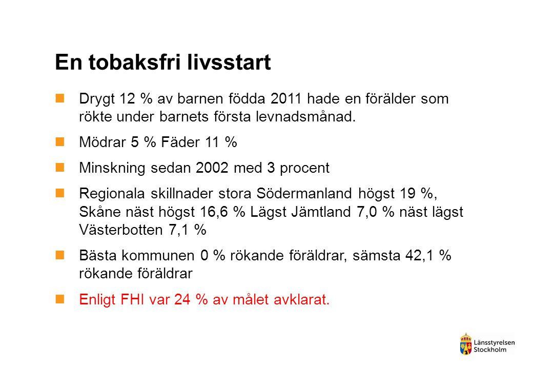 En tobaksfri livsstart  Drygt 12 % av barnen födda 2011 hade en förälder som rökte under barnets första levnadsmånad.  Mödrar 5 % Fäder 11 %  Minsk