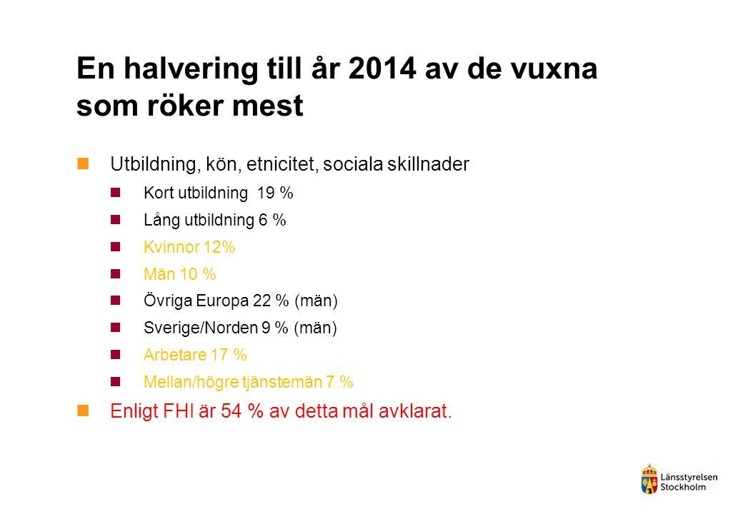 En halvering till år 2014 av de vuxna som röker mest  Utbildning, kön, etnicitet, sociala skillnader  Kort utbildning 19 %  Lång utbildning 6 %  K