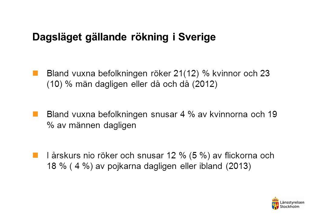 Dagsläget gällande rökning i Sverige  Bland vuxna befolkningen röker 21(12) % kvinnor och 23 (10) % män dagligen eller då och då (2012)  Bland vuxna