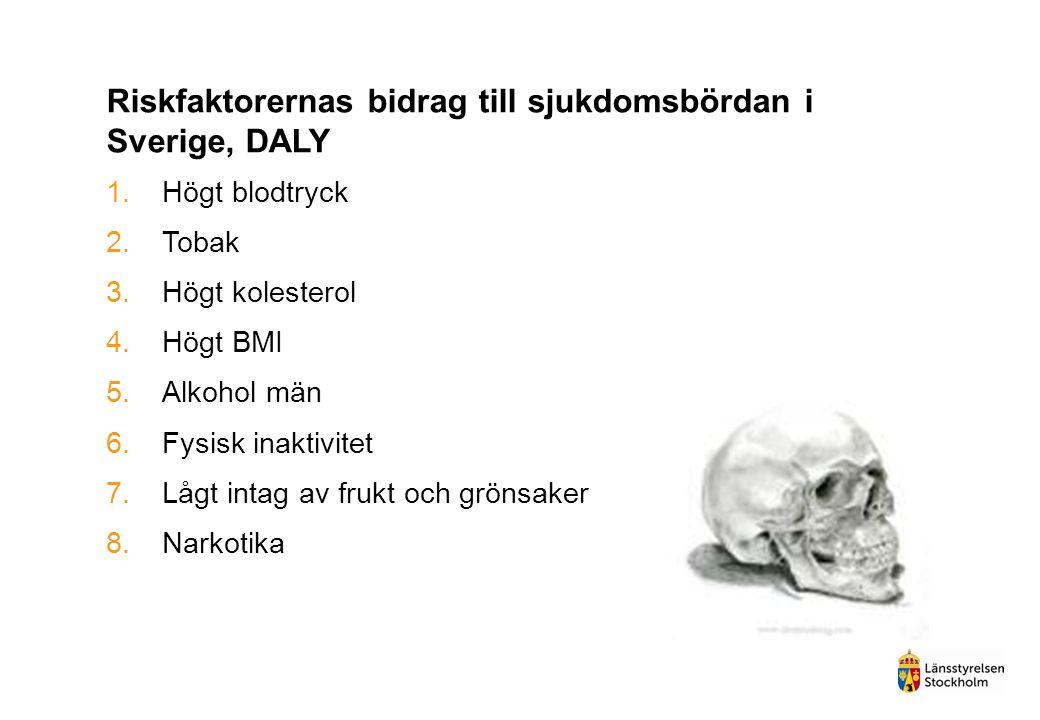 Riskfaktorernas bidrag till sjukdomsbördan i Sverige, DALY 1.Högt blodtryck 2.Tobak 3.Högt kolesterol 4.Högt BMI 5.Alkohol män 6.Fysisk inaktivitet 7.