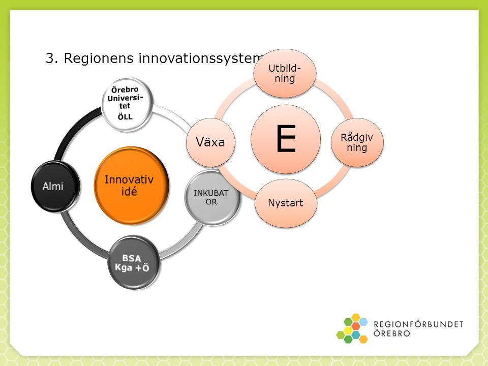 3. Regionens innovationssystem E Utbild- ning Rådgiv ning Nystart Växa
