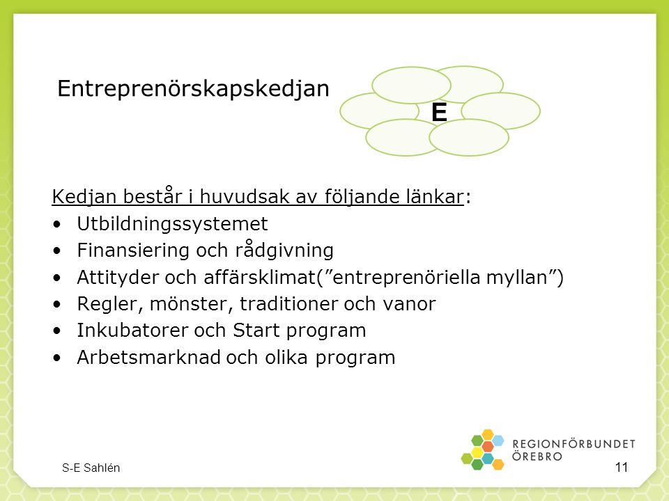 """Entreprenörskapskedjan Kedjan består i huvudsak av följande länkar: •Utbildningssystemet •Finansiering och rådgivning •Attityder och affärsklimat(""""ent"""
