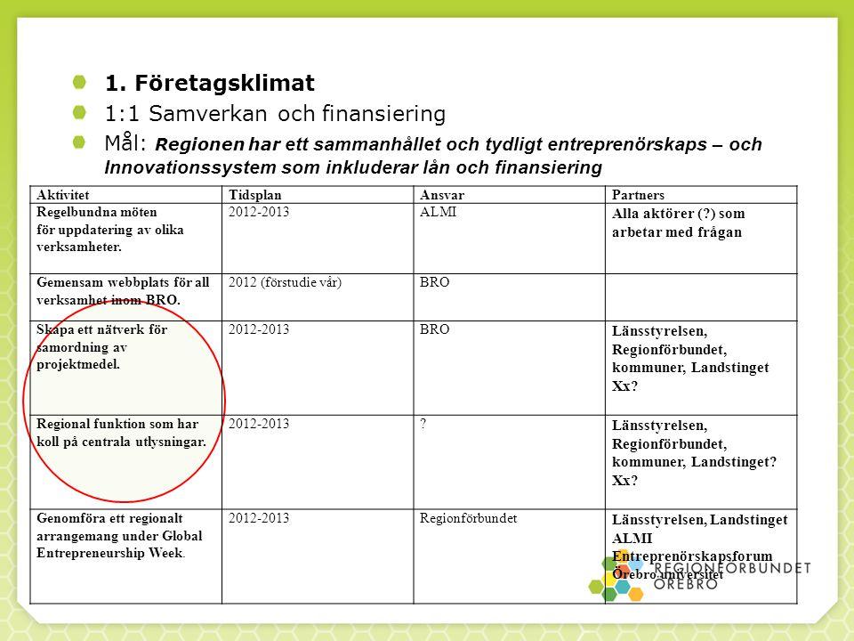 1. Företagsklimat 1:1 Samverkan och finansiering Mål: Regionen har ett sammanhållet och tydligt entreprenörskaps – och Innovationssystem som inkludera