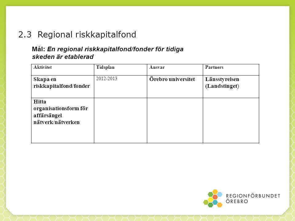2.3 Regional riskkapitalfond Mål: En regional riskkapitalfond/fonder för tidiga skeden är etablerad AktivitetTidsplanAnsvarPartners Skapa en riskkapit