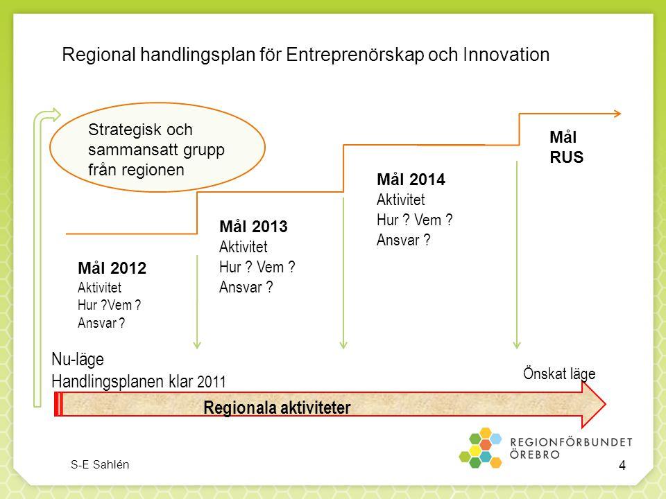 Regional handlingsplan för Entreprenörskap och Innovation Mål RUS Mål 2012 Aktivitet Hur ?Vem ? Ansvar ? Mål 2013 Aktivitet Hur ? Vem ? Ansvar ? Mål 2