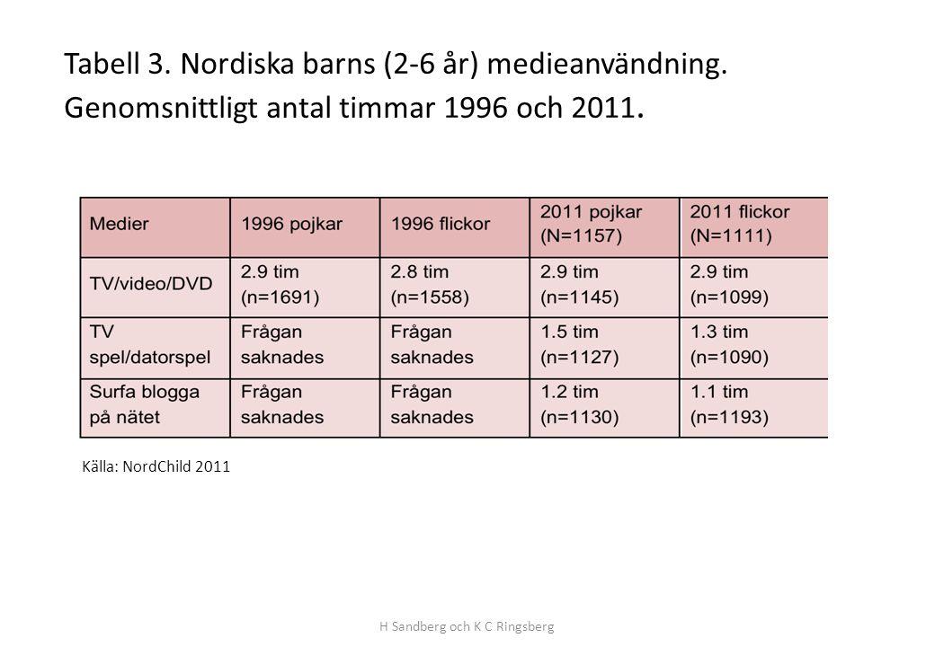 Tabell 3. Nordiska barns (2-6 år) medieanvändning. Genomsnittligt antal timmar 1996 och 2011. H Sandberg och K C Ringsberg Källa: NordChild 2011