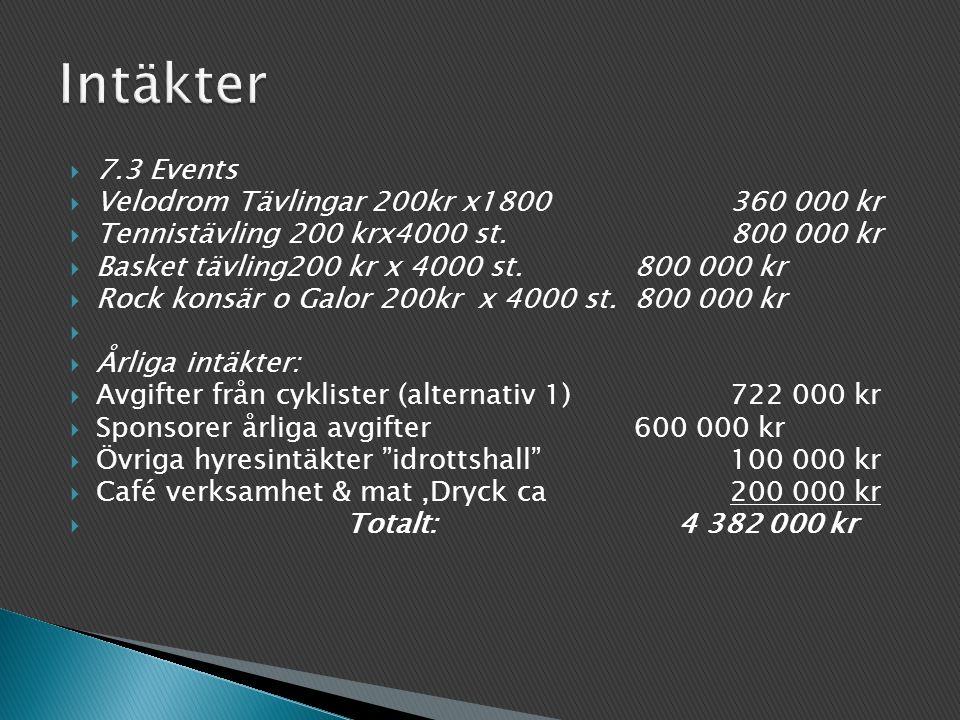  7.3 Events  Velodrom Tävlingar 200kr x1800360 000 kr  Tennistävling 200 krx4000 st.800 000 kr  Basket tävling200 kr x 4000 st.800 000 kr  Rock konsär o Galor 200kr x 4000 st.800 000 kr   Årliga intäkter:  Avgifter från cyklister (alternativ 1) 722 000 kr  Sponsorer årliga avgifter600 000 kr  Övriga hyresintäkter idrottshall 100 000 kr  Café verksamhet & mat,Dryck ca200 000 kr  Totalt: 4 382 000 kr