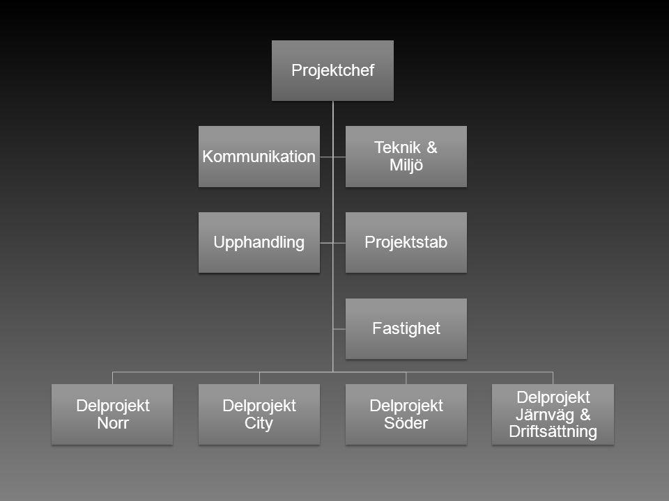 Projektchef Delprojekt Norr Delprojekt City Delprojekt Söder Delprojekt Järnväg & Driftsättning Kommunikation Teknik & Miljö Projektstab Upphandling Fastighet
