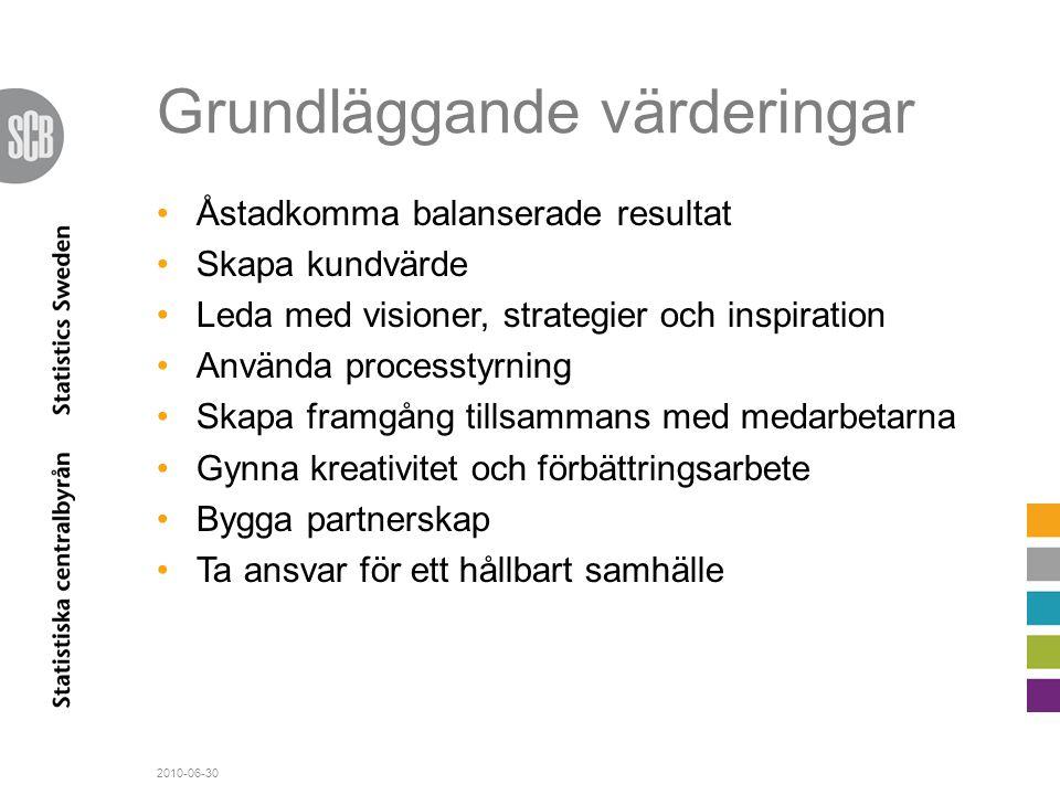 Grundläggande värderingar •Åstadkomma balanserade resultat •Skapa kundvärde •Leda med visioner, strategier och inspiration •Använda processtyrning •Sk
