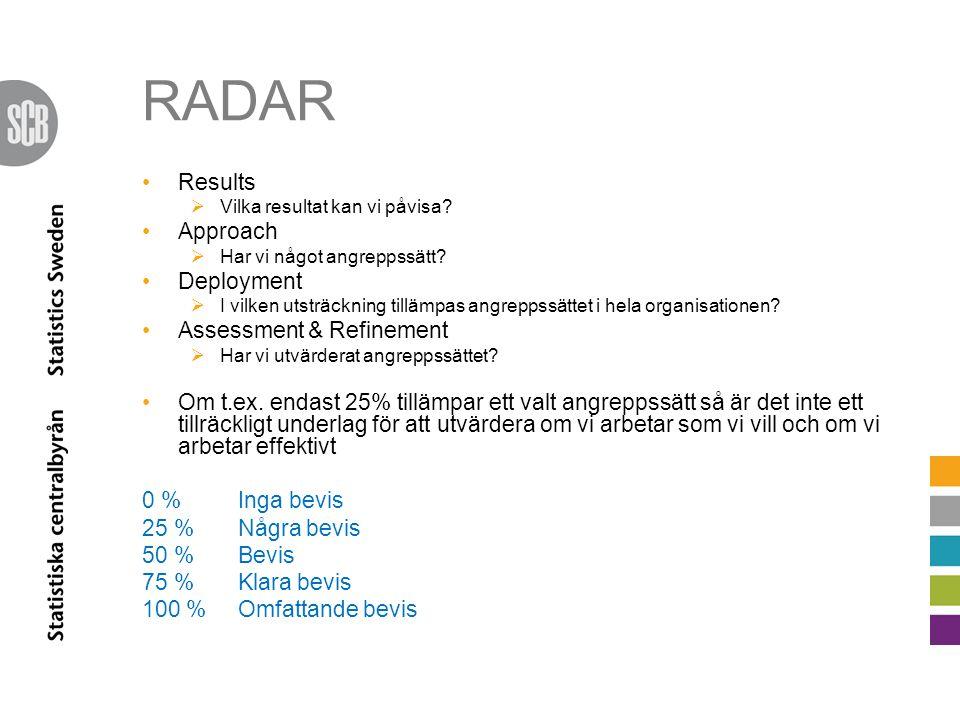 RADAR •Results  Vilka resultat kan vi påvisa? •Approach  Har vi något angreppssätt? •Deployment  I vilken utsträckning tillämpas angreppssättet i h