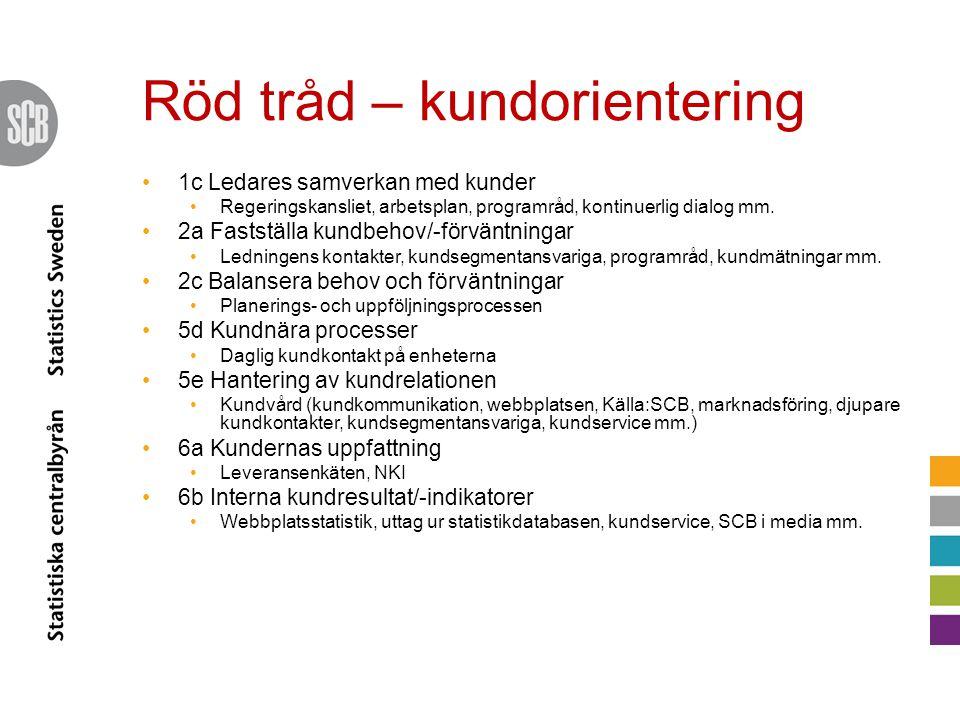 Röd tråd – kundorientering •1c Ledares samverkan med kunder •Regeringskansliet, arbetsplan, programråd, kontinuerlig dialog mm. •2a Fastställa kundbeh
